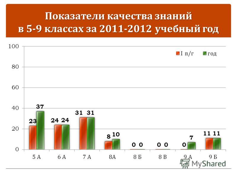 Показатели качества знаний в 5-9 классах за 2011-2012 учебный год