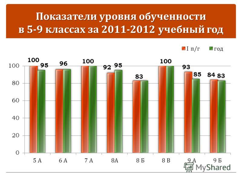 Показатели уровня обученности в 5-9 классах за 2011-2012 учебный год