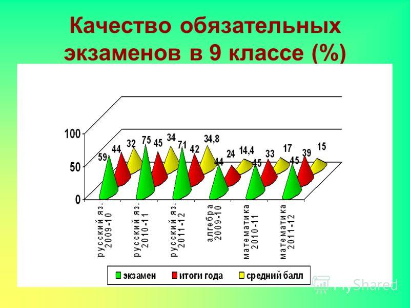 Качество обязательных экзаменов в 9 классе (%)