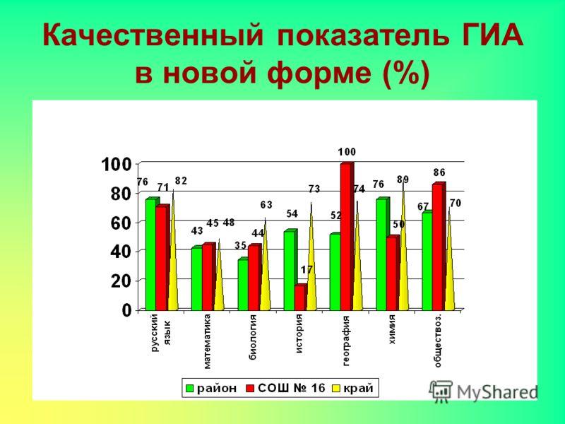 Качественный показатель ГИА в новой форме (%)