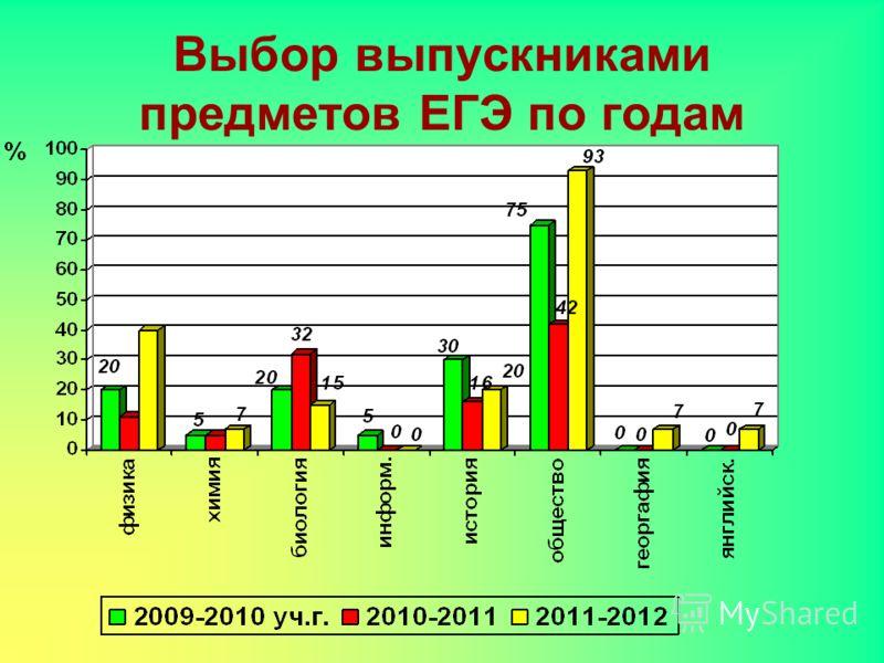 Выбор выпускниками предметов ЕГЭ по годам