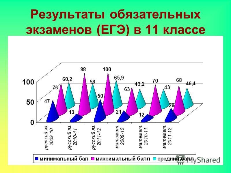 Результаты обязательных экзаменов (ЕГЭ) в 11 классе