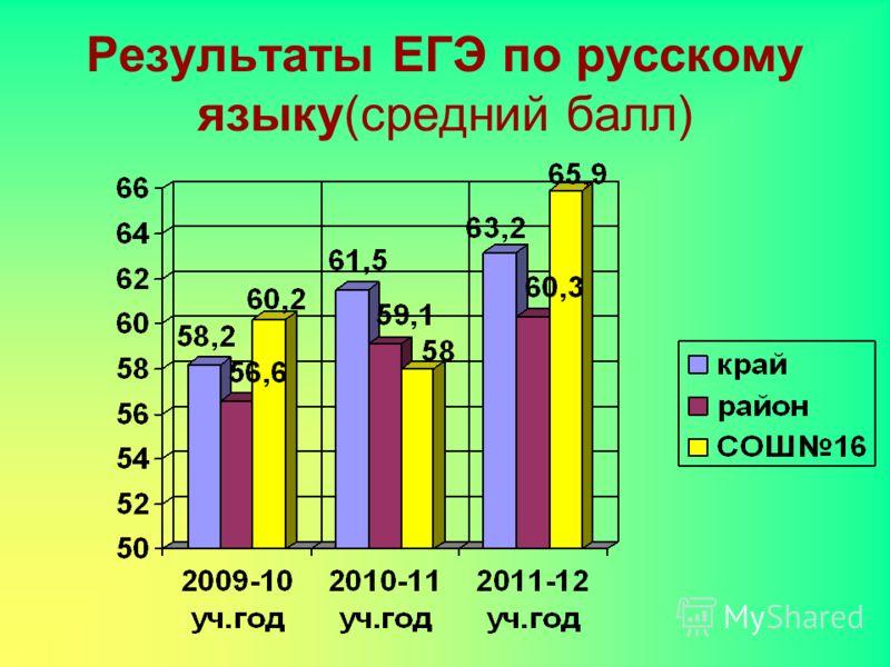 Результаты ЕГЭ по русскому языку(средний балл)