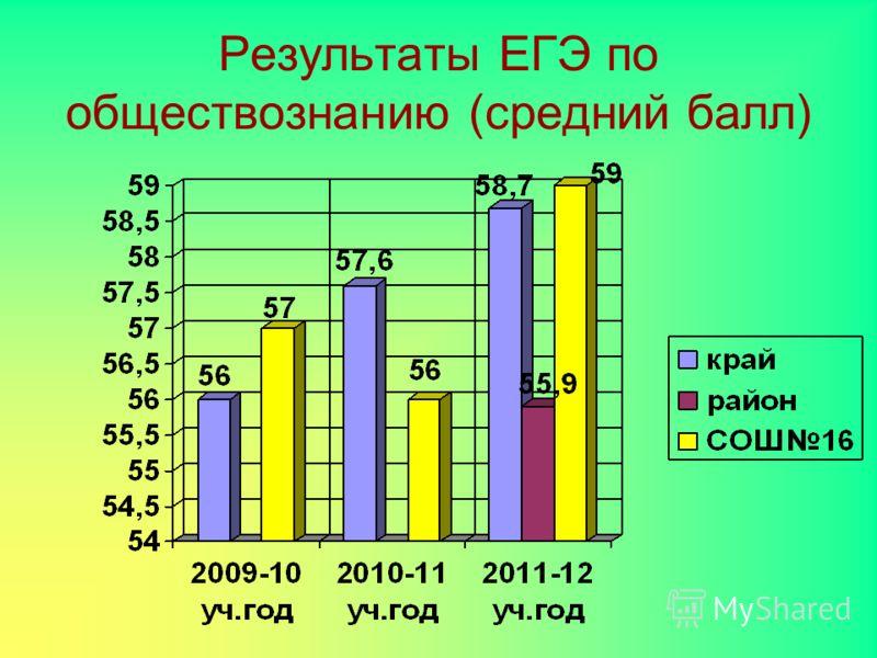 Результаты ЕГЭ по обществознанию (средний балл)