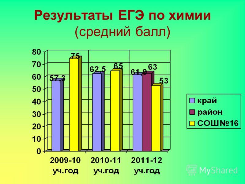 Результаты ЕГЭ по химии (средний балл)
