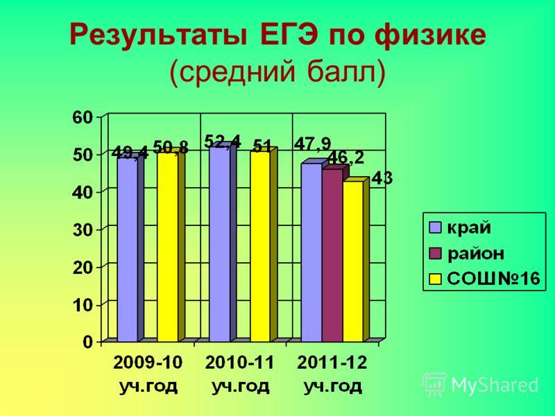 Результаты ЕГЭ по физике (средний балл)
