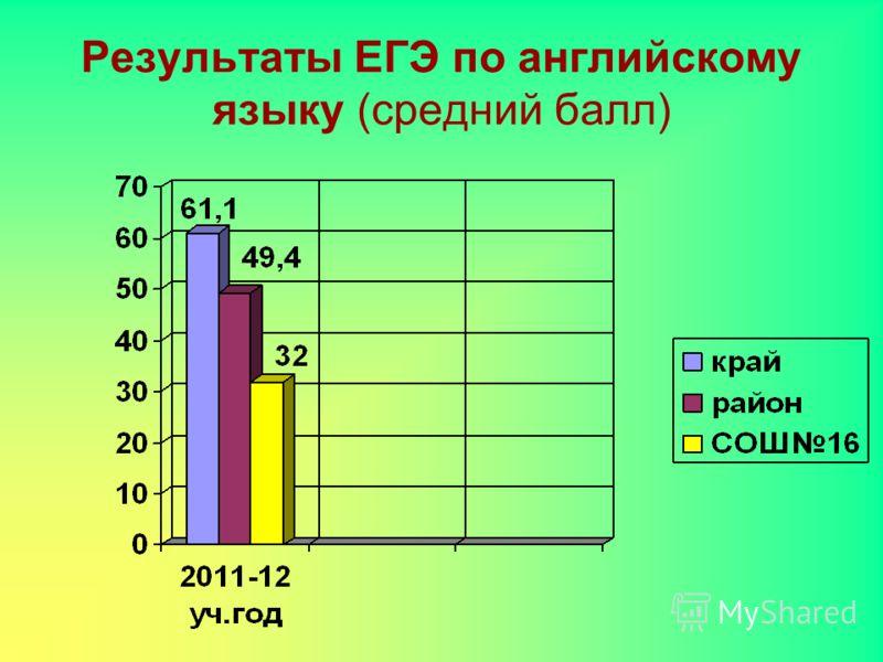 Результаты ЕГЭ по английскому языку (средний балл)