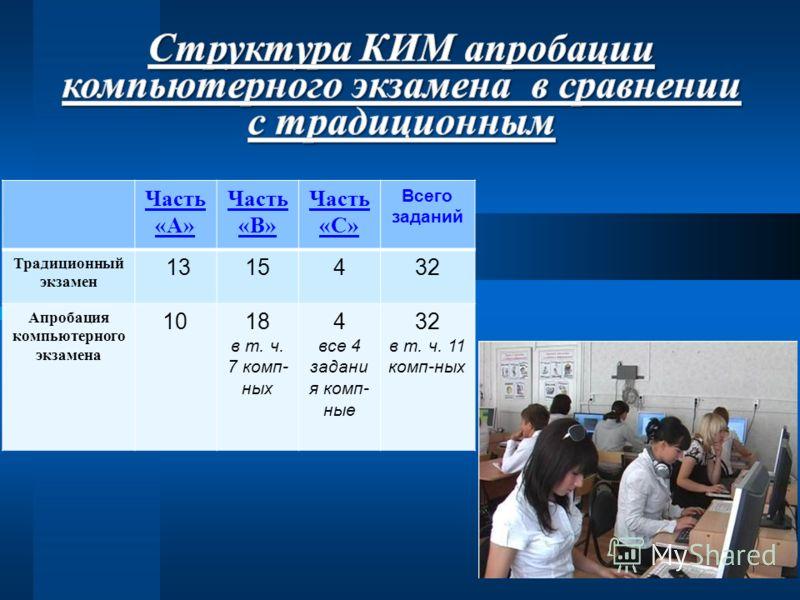 Часть «А» Часть «В» Часть «С» Всего заданий Традиционный экзамен 1315432 Апробация компьютерного экзамена 1018 в т. ч. 7 комп- ных 4 все 4 задани я комп- ные 32 в т. ч. 11 комп-ных