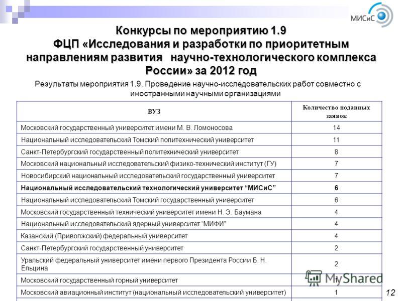 Конкурсы по мероприятию 1.9 ФЦП «Исследования и разработки по приоритетным направлениям развития научно-технологического комплекса России» за 2012 год Результаты мероприятия 1.9. Проведение научно-исследовательских работ совместно с иностранными науч