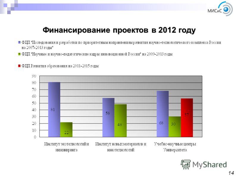 Финансирование проектов в 2012 году 14