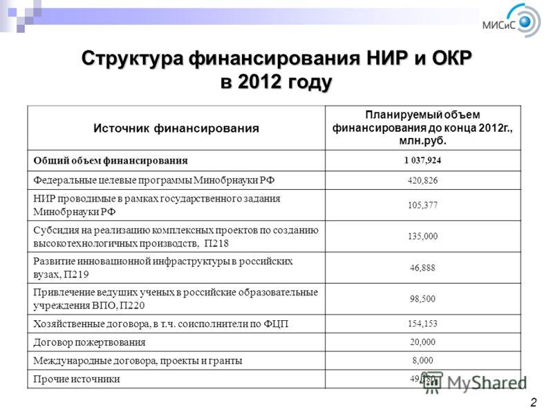 Структура финансирования НИР и ОКР в 2012 году 2 Источник финансирования Планируемый объем финансирования до конца 2012г., млн.руб. Общий объем финансирования 1 037,924 Федеральные целевые программы Минобрнауки РФ 420,826 НИР проводимые в рамках госу