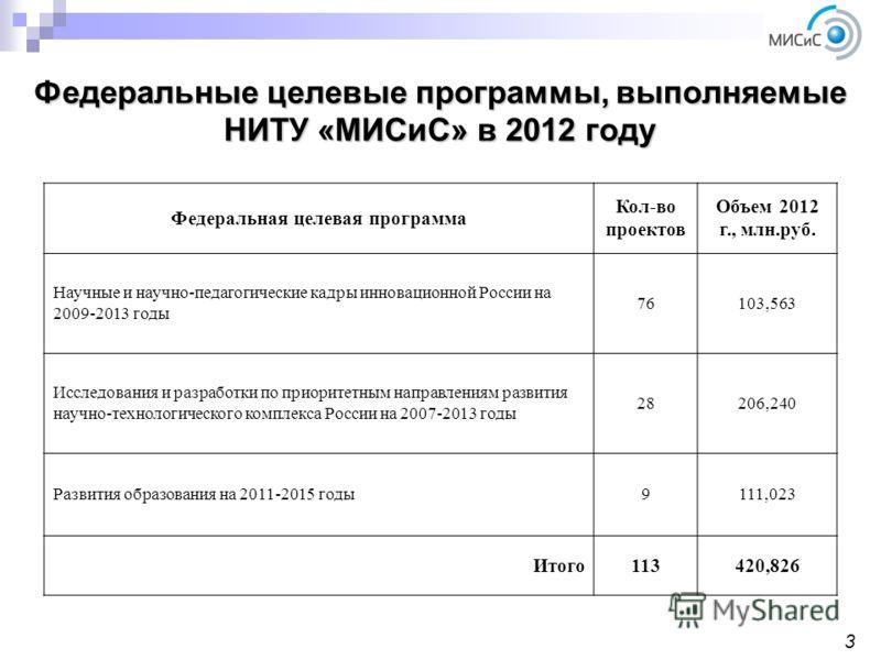 Федеральные целевые программы, выполняемые НИТУ «МИСиС» в 2012 году 3 Федеральная целевая программа Кол-во проектов Объем 2012 г., млн.руб. Научные и научно-педагогические кадры инновационной России на 2009-2013 годы 76103,563 Исследования и разработ