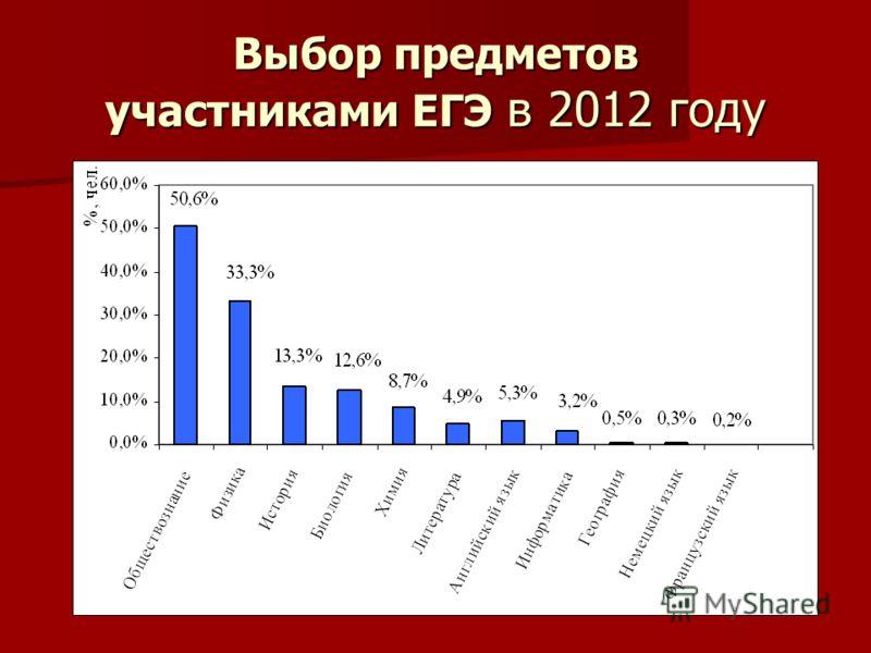 Выбор предметов участниками ЕГЭ в 2012 году