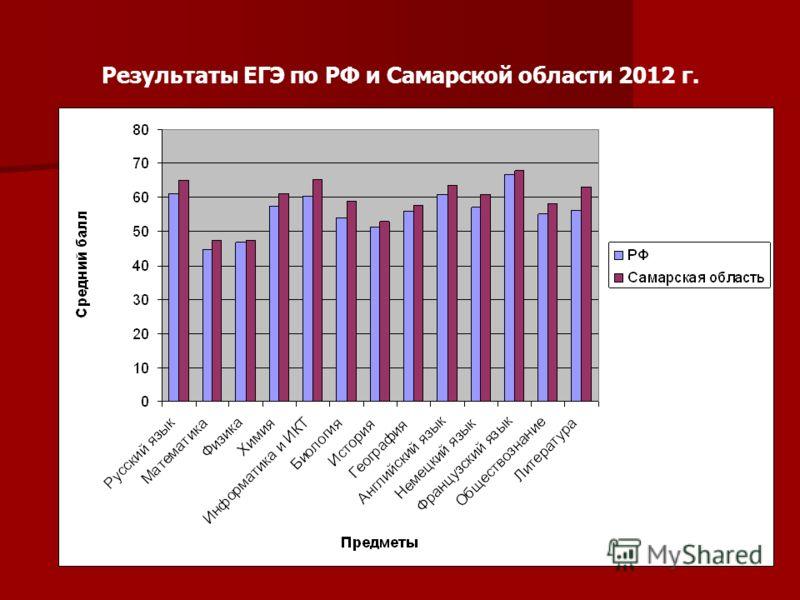 Результаты ЕГЭ по РФ и Самарской области 2012 г.