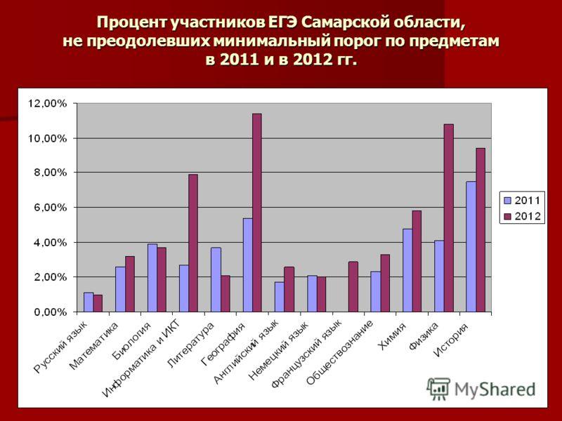 Процент участников ЕГЭ Самарской области, не преодолевших минимальный порог по предметам в 2011 и в 2012 гг.