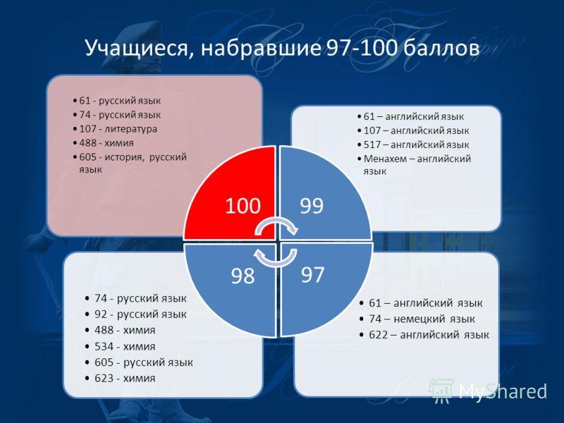 Учащиеся, набравшие 97-100 баллов 61 – английский язык 74 – немецкий язык 622 – английский язык 74 - русский язык 92 - русский язык 488 - химия 534 - химия 605 - русский язык 623 - химия 61 – английский язык 107 – английский язык 517 – английский язы