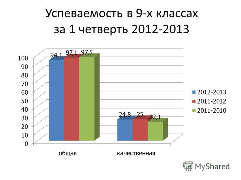 Успеваемость в 9-х классах за 1 четверть 2012-2013