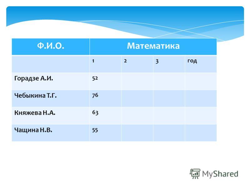 Ф.И.О.Математика 123год Горадзе А.И. 52 Чебыкина Т.Г. 76 Княжева Н.А. 63 Чащина Н.В. 55