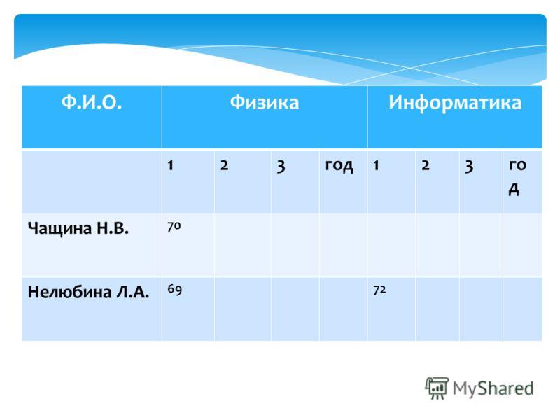 Ф.И.О.ФизикаИнформатика 123год123 Чащина Н.В. 70 Нелюбина Л.А. 6972