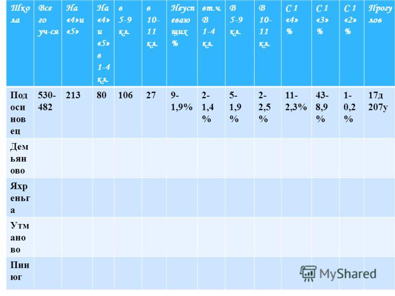 Шко ла Все го уч-ся На «4»и «5» На «4» и «5» в 1-4 кл. в 5-9 кл. в 10- 11 кл. Неусп еваю щих % вт.ч. В 1-4 кл. В 5-9 кл. В 10- 11 кл. С 1 «4» % С 1 «3» % С 1 «2» % Прогу лов Под оси нов ец 530- 482 21380106279- 1,9% 2- 1,4 % 5- 1,9 % 2- 2,5 % 11- 2,3