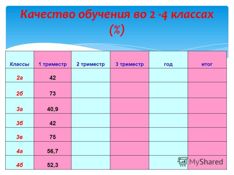 Качество обучения во 2 -4 классах (%) Классы1 триместр2 триместр3 триместргодитог 2а42 2б73 3а40,9 3б42 3в75 4а56,7 4б52,3