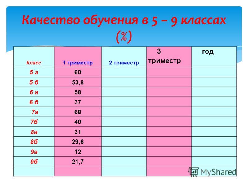 Качество обучения в 5 – 9 классах (%) Класс 1 триместр2 триместр 3 триместр год 5 а60 5 б53,8 6 а58 6 б37 7а68 7б40 8а31 8б29,6 9а12 9б21,7