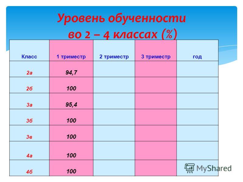 Уровень обученности во 2 – 4 классах (%) Класс1 триместр2 триместр3 триместргод 2а 94,7 2б 100 3а 95,4 3б 100 3в 100 4а 100 4б 100