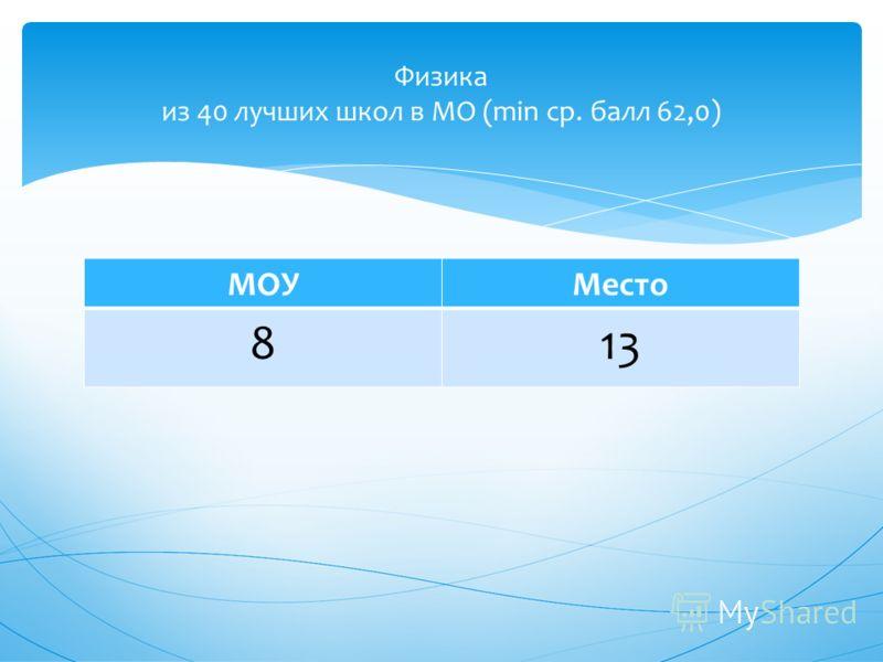 МОУМесто 813 Физика из 40 лучших школ в МО (min ср. балл 62,0)