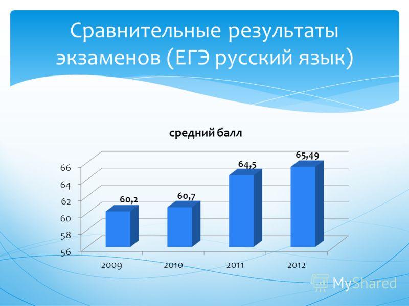 Сравнительные результаты экзаменов (ЕГЭ русский язык)