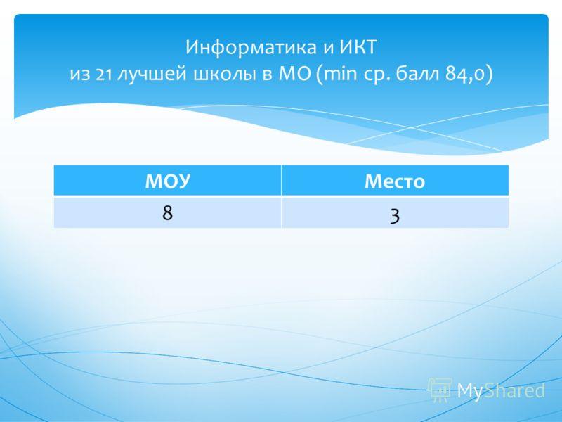 МОУМесто 83 Информатика и ИКТ из 21 лучшей школы в МО (min ср. балл 84,0)
