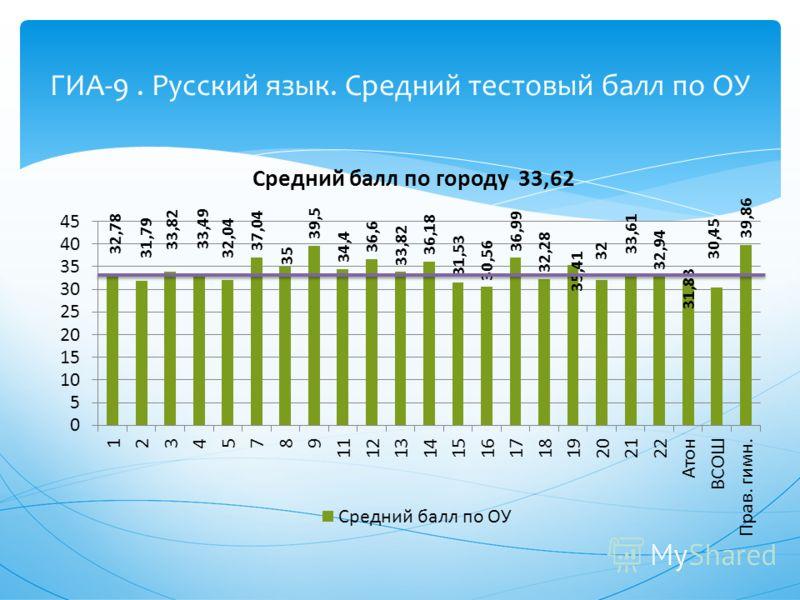 ГИА-9. Русский язык. Средний тестовый балл по ОУ