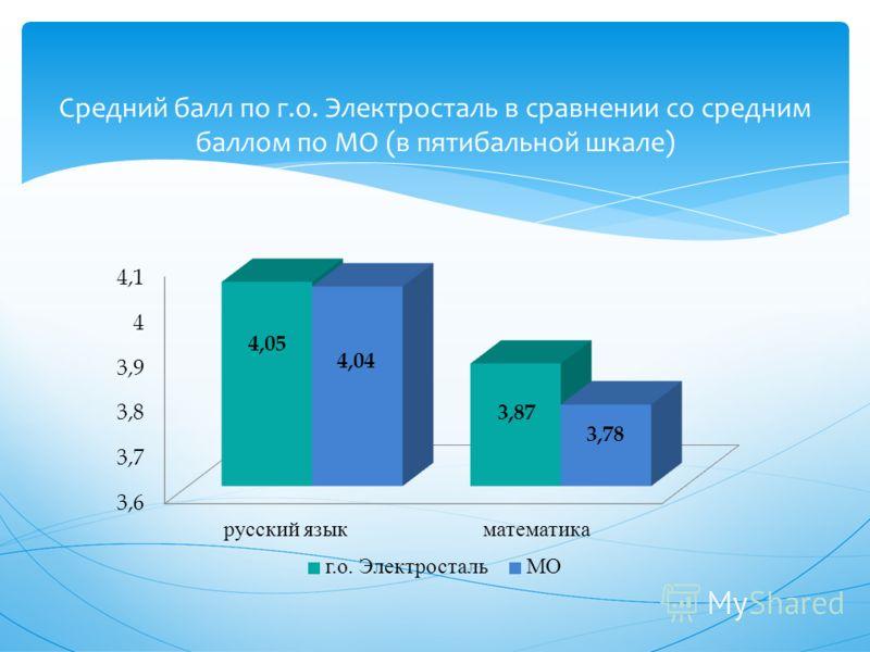 Средний балл по г.о. Электросталь в сравнении со средним баллом по МО (в пятибальной шкале)