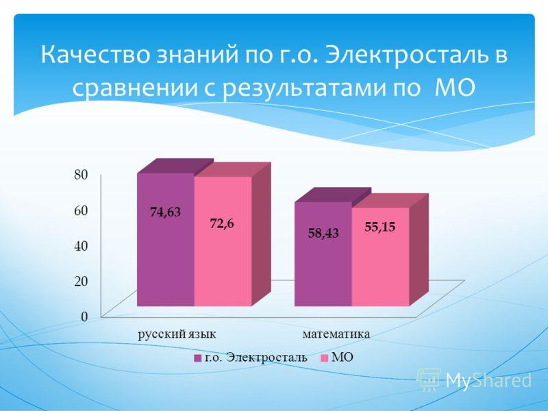 Качество знаний по г.о. Электросталь в сравнении с результатами по МО