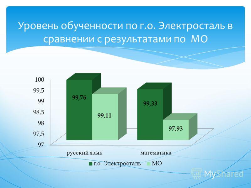 Уровень обученности по г.о. Электросталь в сравнении с результатами по МО