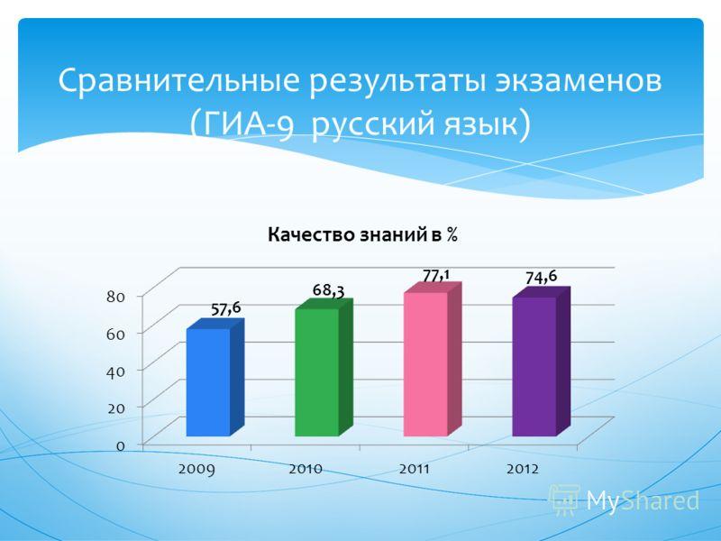 Сравнительные результаты экзаменов (ГИА-9 русский язык)