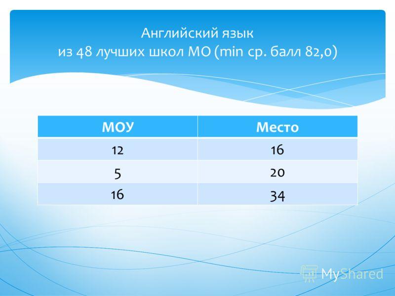 МОУМесто 1216 520 1634 Английский язык из 48 лучших школ МО (min ср. балл 82,0)