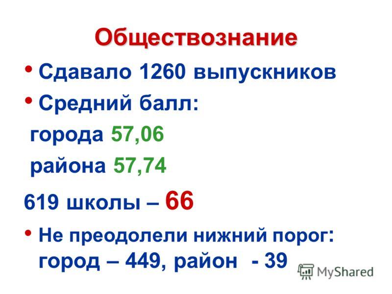 Обществознание Сдавало 1260 выпускников Средний балл: города 57,06 района 57,74 619 школы – 66 Не преодолели нижний порог : город – 449, район - 39