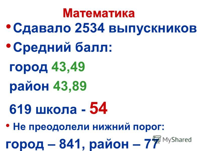 Математика Сдавало 2534 выпускников Средний балл: город 43,49 район 43,89 619 школа - 54 Не преодолели нижний порог: город – 841, район – 77