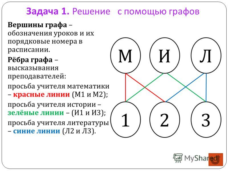 Задача 1. Решение с помощью графов Вершины графа – обозначения уроков и их порядковые номера в расписании. Рёбра графа – высказывания преподавателей: просьба учителя математики – красные линии (М1 и М2); просьба учителя истории – зелёные линии – (И1