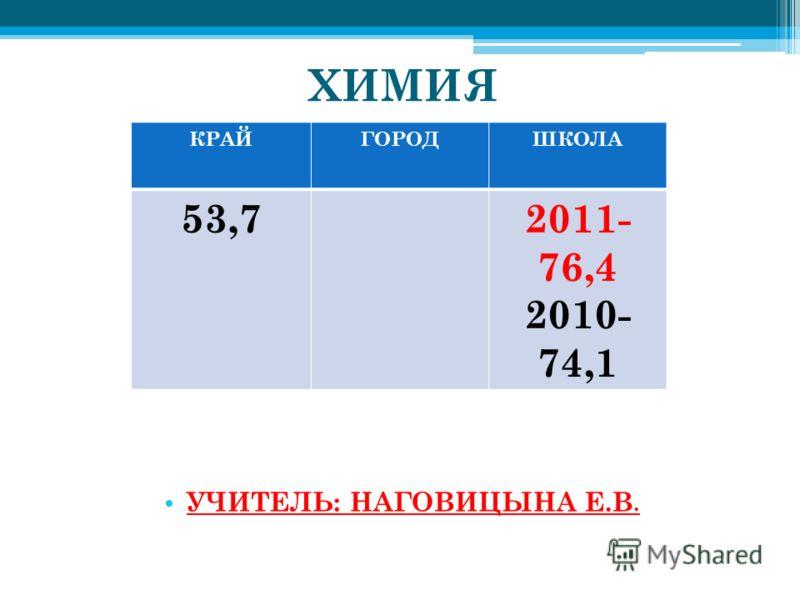 ХИМИЯ РЕЙТИНГ ШКОЛ: МОБУ СОШ 12 – 76,4 УЧИТЕЛЬ: НАГОВИЦЫНА Е.В. КРАЙГОРОДШКОЛА 53,72011- 76,4 2010- 74,1
