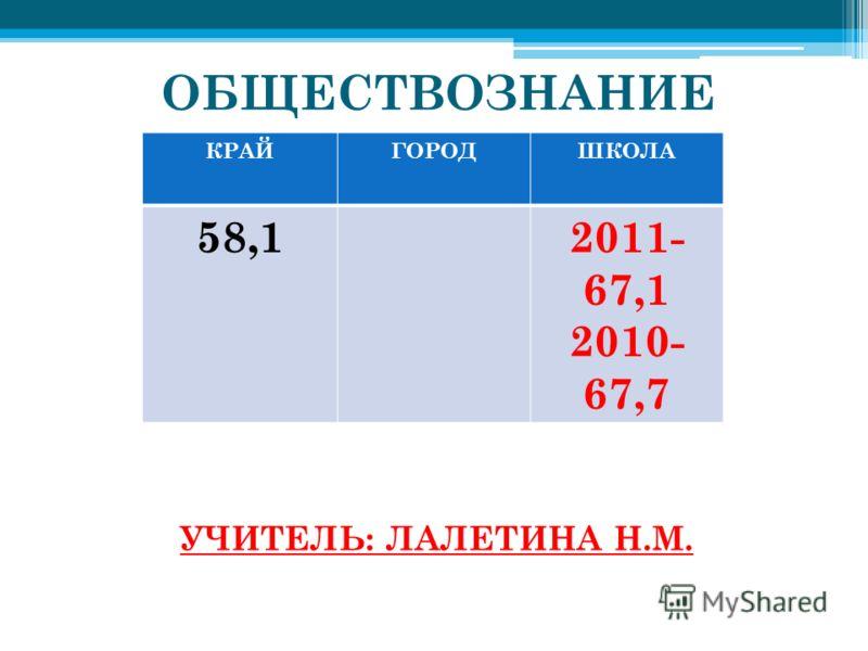 ОБЩЕСТВОЗНАНИЕ УЧИТЕЛЬ: ЛАЛЕТИНА Н.М. КРАЙГОРОДШКОЛА 58,12011- 67,1 2010- 67,7