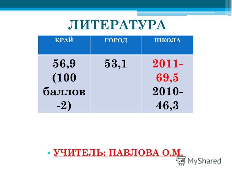 ЛИТЕРАТУРА УЧИТЕЛЬ: ПАВЛОВА О.М. КРАЙГОРОДШКОЛА 56,9 (100 баллов -2) 53,12011- 69,5 2010- 46,3