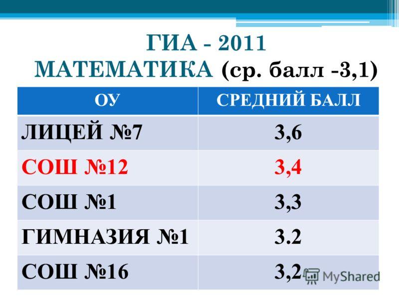 ГИА - 2011 МАТЕМАТИКА (ср. балл -3,1) ОУСРЕДНИЙ БАЛЛ ЛИЦЕЙ 73,6 СОШ 123,4 СОШ 13,3 ГИМНАЗИЯ 13.2 СОШ 163,2