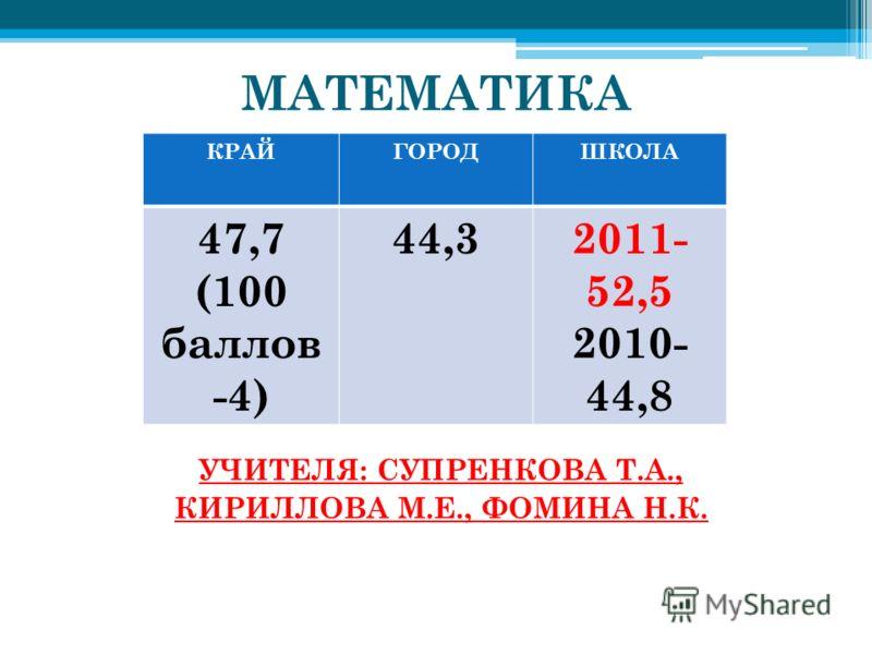 МАТЕМАТИКА РЕЙТИНГ ШКОЛ: Лицей 7 – 57,6 УЧИТЕЛЯ: СУПРЕНКОВА Т.А., КИРИЛЛОВА М.Е., ФОМИНА Н.К. КРАЙГОРОДШКОЛА 47,7 (100 баллов -4) 44,32011- 52,5 2010- 44,8