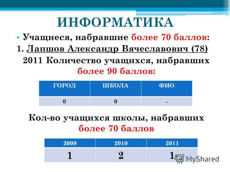 ИНФОРМАТИКА Учащиеся, набравшие более 70 баллов: 1. Лапшов Александр Вячеславович (78) 2011 Количество учащихся, набравших более 90 баллов: Кол-во учащихся школы, набравших более 70 баллов ГОРОДШКОЛАФИО 00- 200920102011 121
