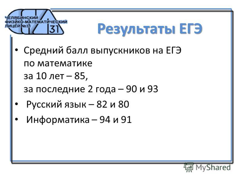 Результаты ЕГЭ Средний балл выпускников на ЕГЭ по математике за 10 лет – 85, за последние 2 года – 90 и 93 Русский язык – 82 и 80 Информатика – 94 и 91
