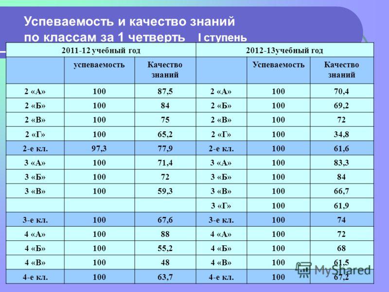 Успеваемость и качество знаний по классам за 1 четверть I ступень 2011-12 учебный год2012-13учебный год успеваемостьКачество знаний УспеваемостьКачество знаний 2 «А»10087,52 «А»10070,4 2 «Б»100842 «Б»10069,2 2 «В»100752 «В»10072 2 «Г»10065,22 «Г»1003