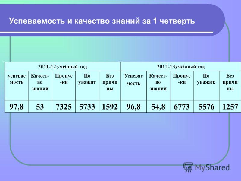 2011-12 учебный год2012-13учебный год успевае мость Качест- во знаний Пропус -ки По уважит Без причи ны Успевае мость Качест- во знаний Пропус -ки По уважит. Без причи ны 97,85373255733159296,854,8677355761257