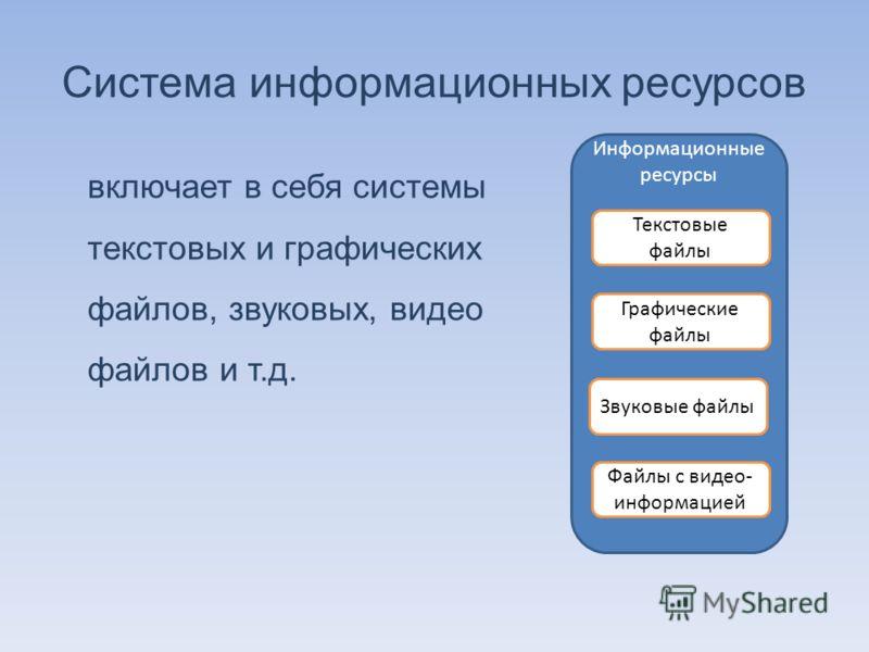 Информационные ресурсы Система информационных ресурсов включает в себя системы текстовых и графических файлов, звуковых, видео файлов и т.д. Файлы с видео- информацией Звуковые файлы Графические файлы Текстовые файлы