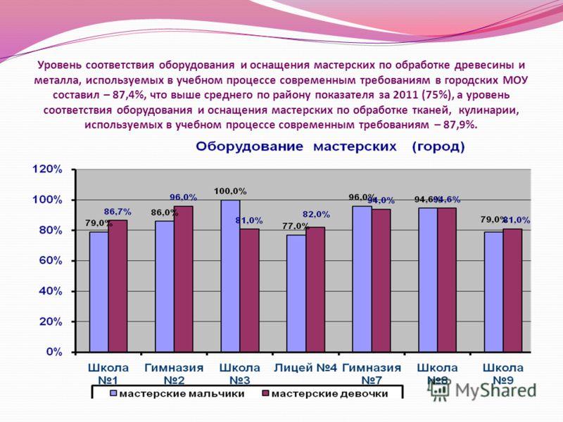 Уровень соответствия оборудования и оснащения мастерских по обработке древесины и металла, используемых в учебном процессе современным требованиям в городских МОУ составил – 87,4%, что выше среднего по району показателя за 2011 (75%), а уровень соотв